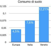 consumo di suolo 2017